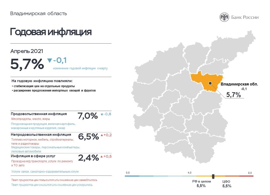 Во Владимирской области прирост цен на продукты составил 7%